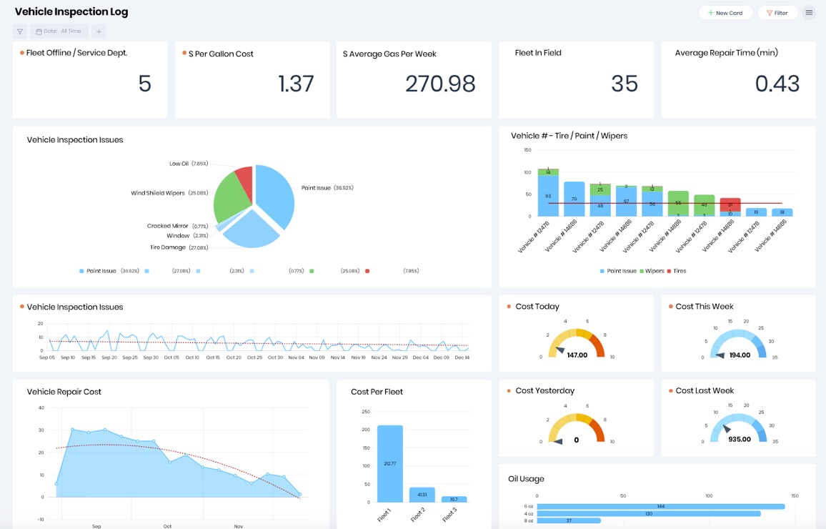 Business Insights Dashboard for Inspections